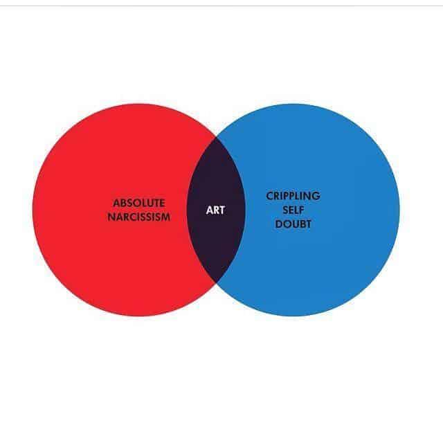 artists pie chart