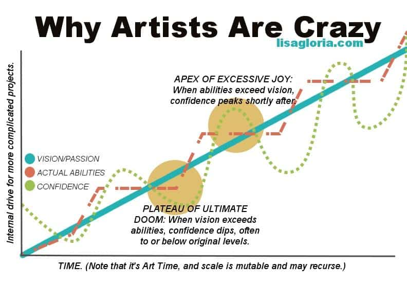 why artists are crazy infographic